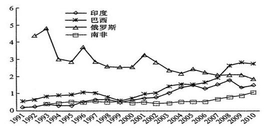 中国进口占总额比例(1991-2010,%)资料来源:《国际政治研究》