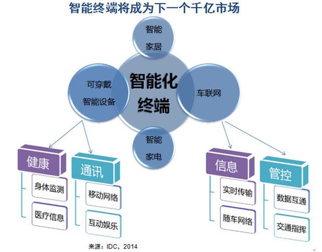 总体来说,智能硬件未来有机会成为一个千亿级的市场(数据来源IDC)。