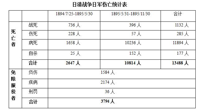 甲午之战,日军伤亡主要缘自疾病,且多发生于马关和谈之后。资料来源:藤村道生《日清战争》