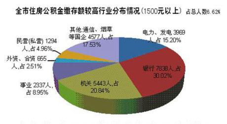 扬州市公积金缴存1500元以上人员行业分布情况