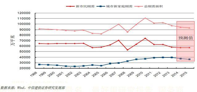 住宅刚性需求面积年度增量
