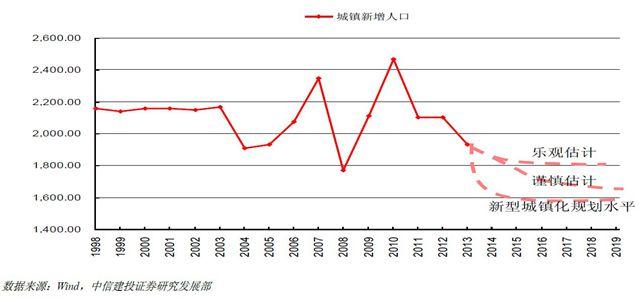 中国城镇新增人口趋势预测