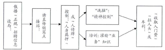 以招聘为名的传销骗局的一般模式(引自刘莫鲜《在虚假招聘的背后》)