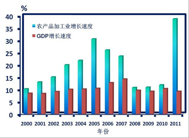 中国食品加工企业迅速增长 资料来源:中国农业科学院农产品加工所