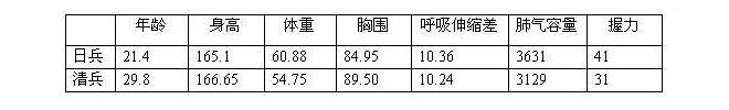图注:计量单位依次是:岁、厘米、公斤、厘米、厘米、立方仙米、基瓦米。④