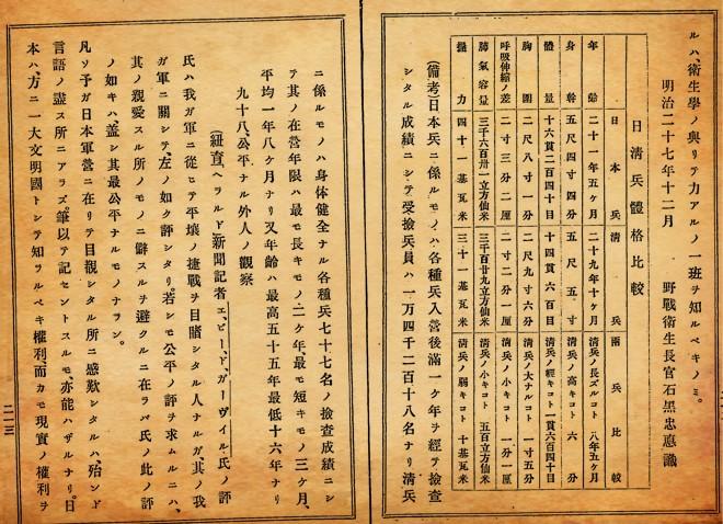 《日清两国兵体格之比�^》之原始数据(《战时教育修身训・第1编》)
