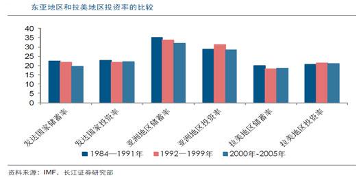 拉美地区国家储蓄率和投资率都较低