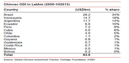 中国在拉美的投资,巴西、委内瑞拉、阿根廷位列前三