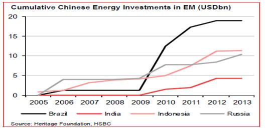 中国在巴西的能源累计投资增长迅速