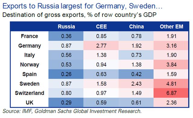 出口到俄罗斯最大的是德国 瑞典 资料来源:高盛高华证券