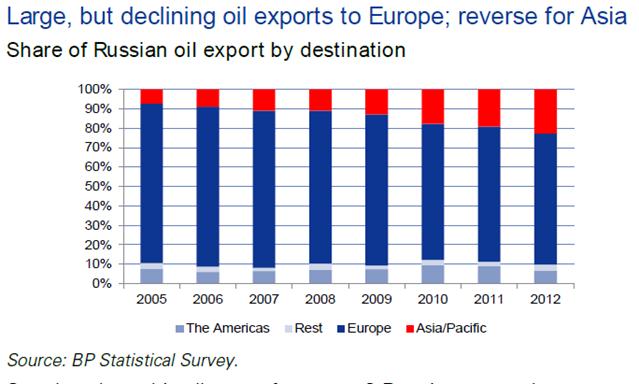 俄罗斯出口石油最大的是欧洲 其次是亚洲 资料来源:高盛高华证券