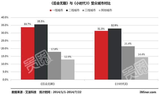 《后会无期》在一二线城市中优势明显,《小时代3》在三四线城市中则更受欢迎。