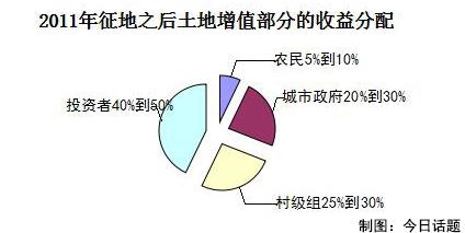 数据来源:论文《农村土地征用过程中政府行为的失范与规范 》