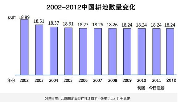 2002至2012中国耕地数量变化