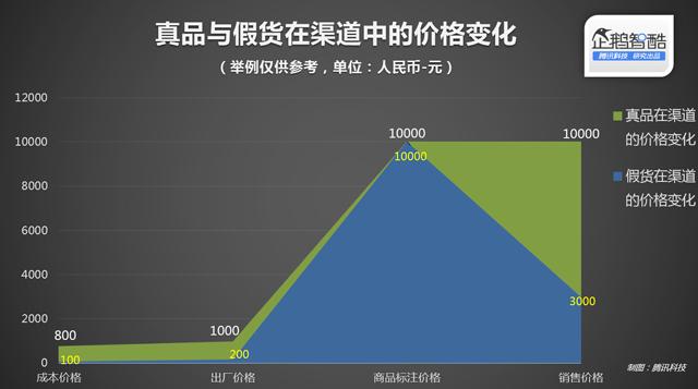 中国电商假货真相:暴利、虚荣与复制力