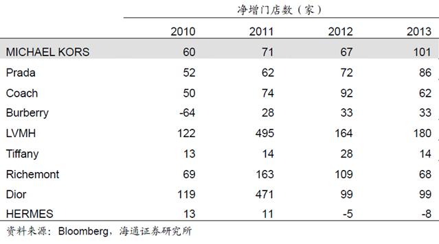 9家奢侈品公司2010-2013年净增门店
