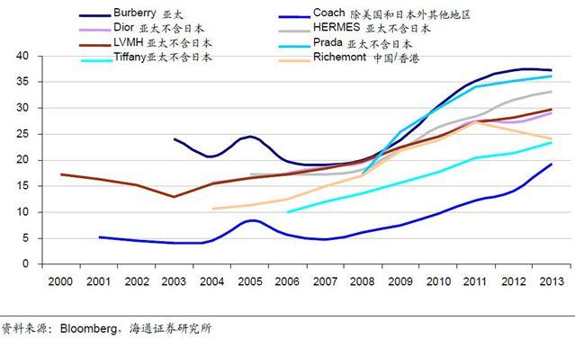 8家奢侈品公司2001-2013年亚太及相关地区收入占比(%)