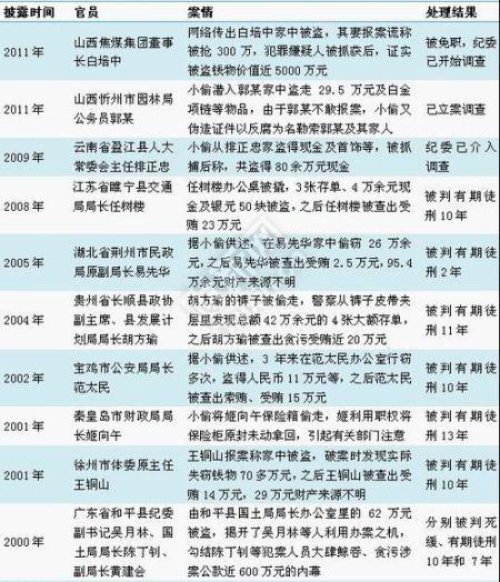 """财新网统计的,近年来""""小偷反腐""""的业绩"""