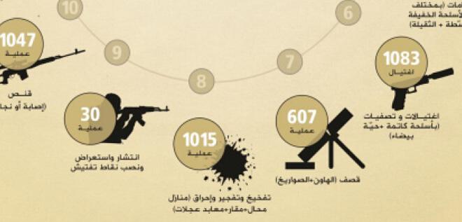 "ISIS的年报中对攻击类型、次数都有详细统计,完全""公司化""经营"