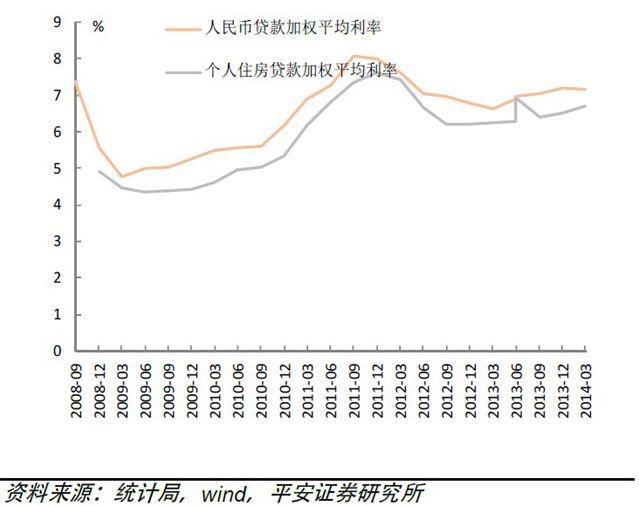 按揭利率处于上升周期