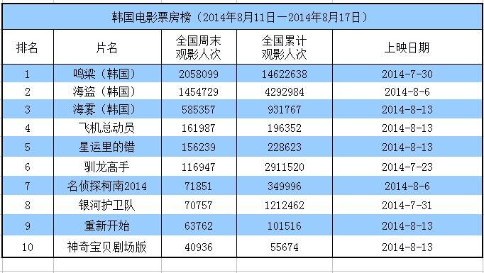 韩国电影票房榜(8月11日―2014年8月17日),此时的《群盗》已被挤出前十,但前三名仍被本土片占领