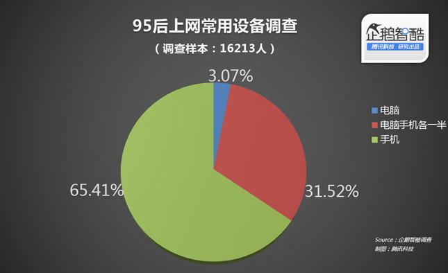 """5后的手机生活:学霸也玩手机,3%固守电脑"""""""