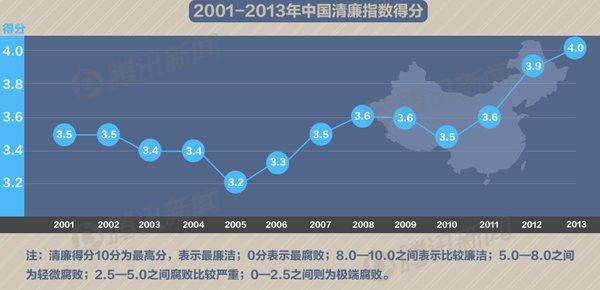 2001至2013中国清廉指数得分