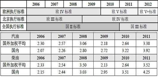 数据来源:天则经济研究所,单位:元/升