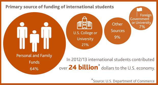 美国国际教育协会的报告显示,国际留学生12/13学年为美国经济贡献240多亿美元,并且70%以上的费用来自美国以外