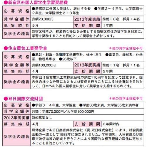 日本早稻田大学有种类繁多的奖学金可以提供给留学生申请,其中就有新宿区官方提供的一个