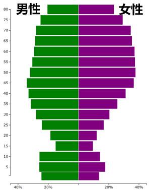目前在中国,中青年男性比女性胖