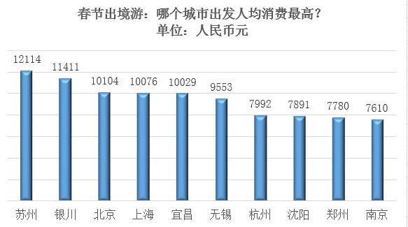 携程旅游:2018年春节出境游人次将达650万