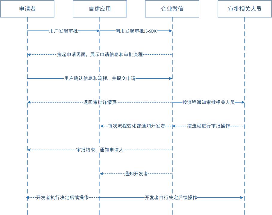 自建应用审批流程引擎示意图