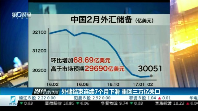 外储结束连续7个月下滑 重回三万亿关口
