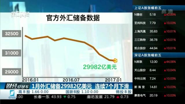 至1月外汇储备连续7个月下滑