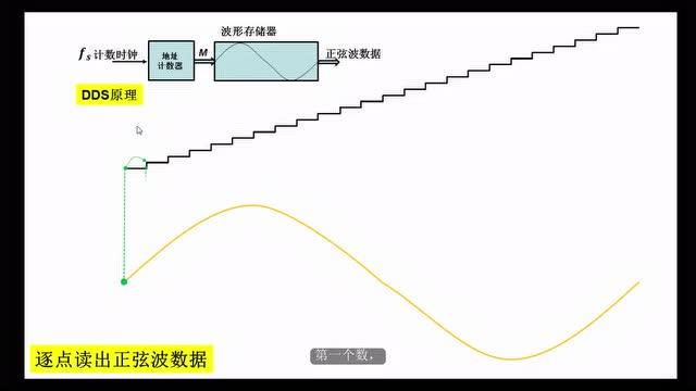 2 基于DDS的信号产生实验