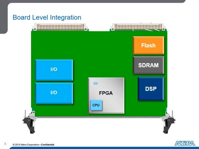 如何开始一个简单的FPGA设计-讲座