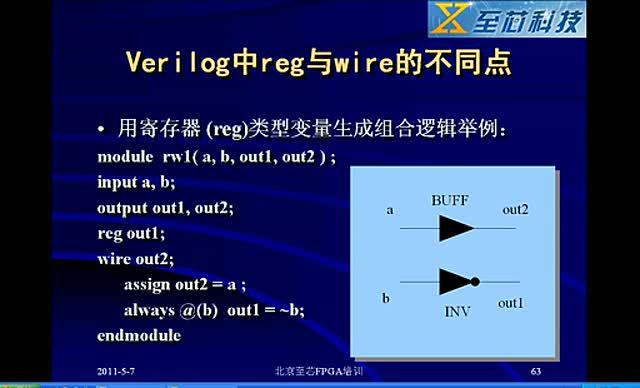 10 Verilog中reg和wire的不同点