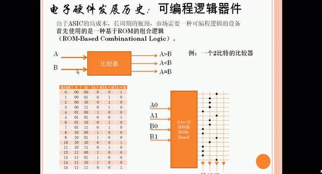 02 FPGA的发展和展望