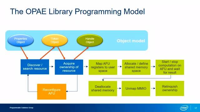 Intel FPGA 加速栈 RTL开发流程