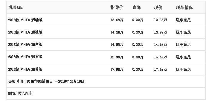 湖南帝豪汽车:吉利博瑞GE,5月19日最高优惠0.30万元