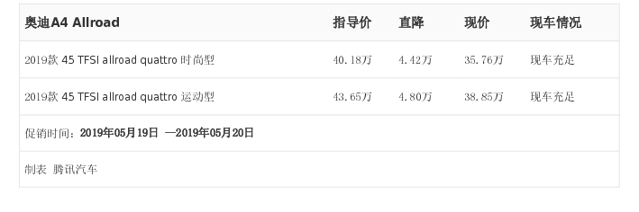 深圳增特汽车:奥迪A4 Allroad,5月19日-20日最高优惠4.80万元