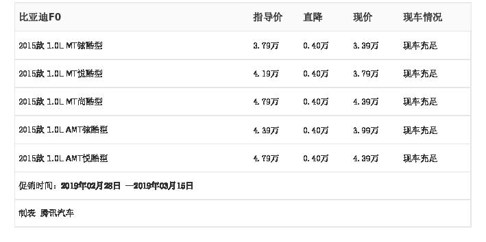 河南天�尚履茉雌��:比��迪F0,2月28日-3月15日最高��惠0.40�f元