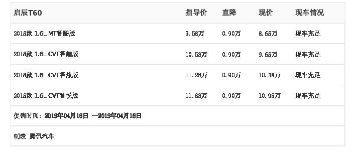 广汽传祺南沙店/东风启辰南沙店:启辰T60最高优惠0.90万元