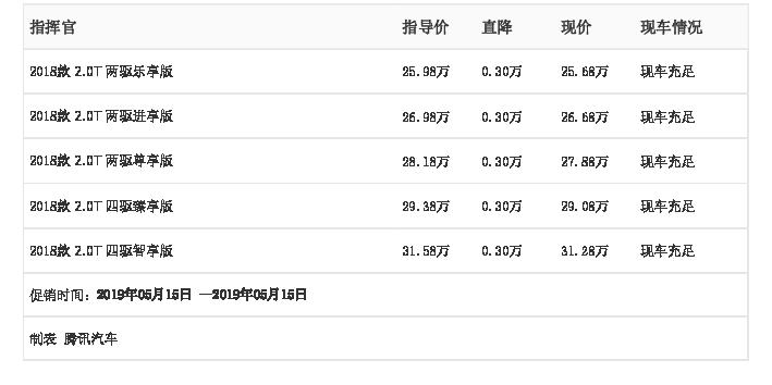 中山中美昌汽车:Jeep指挥官5月15日最高优惠0.30万元