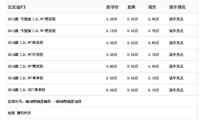 河南天�尚履茉雌��:比��迪F3,2月28日-3月15日最高��惠0.50�f元