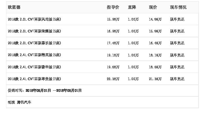 [腾讯行情]绵阳 欧蓝德最高优惠1.00万元