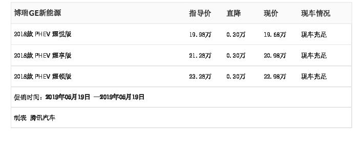 湖南帝豪汽车:吉利博瑞GE新能源5月19日最高优惠0.30万元