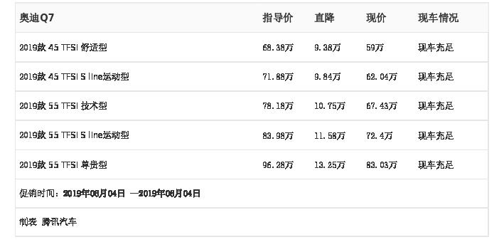 深圳增特汽�:�W迪Q7,6月4日最高��惠13.25�f元,深圳增特汽�,�W迪Q7,深圳汽�行情