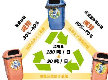 垃圾分类回收的好处_垃圾分类知识 - 小博网